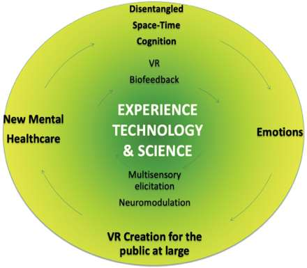 """The """"EXtended-PErsonal Reality"""": augmented recording and transmission of virtual senses through artificial-IntelligENCE"""